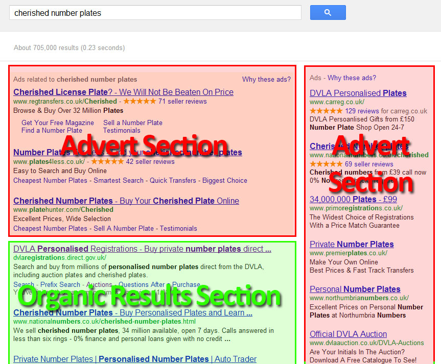 Screenshot from Google results page. Note the difference between the Adverts section (red) in two places and the Organic results section (green) below.
